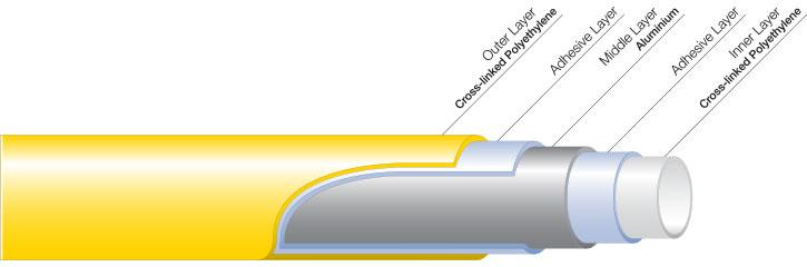 user-guide-graphics-gastite-pipe